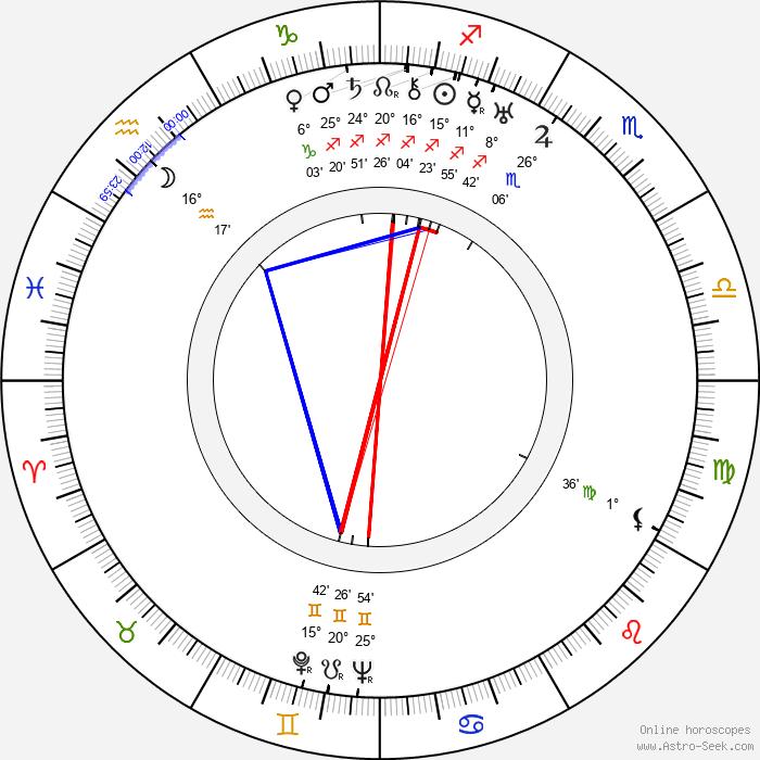 Guillermo Battaglia - Birth horoscope chart