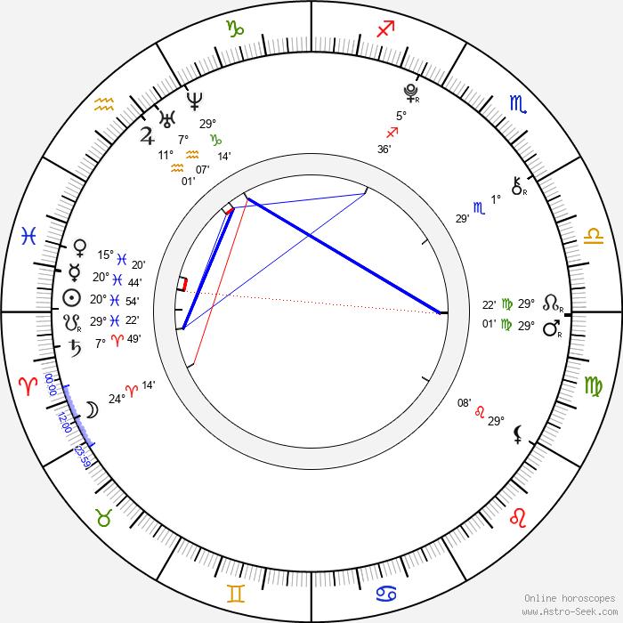 Guillermo Campra - Birth horoscope chart