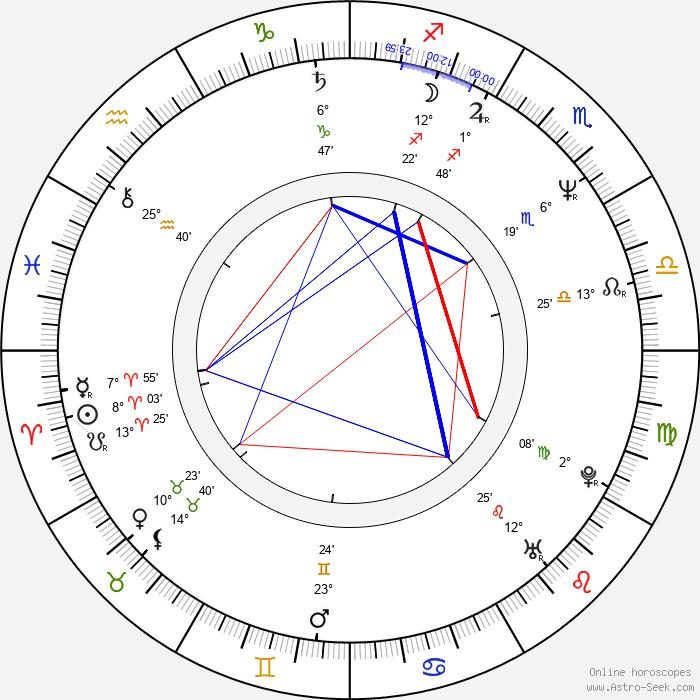 Guillermo Quintanilla - Birth horoscope chart