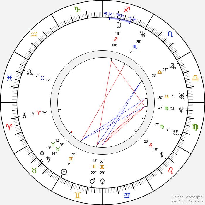 Guillermo Toledo - Birth horoscope chart