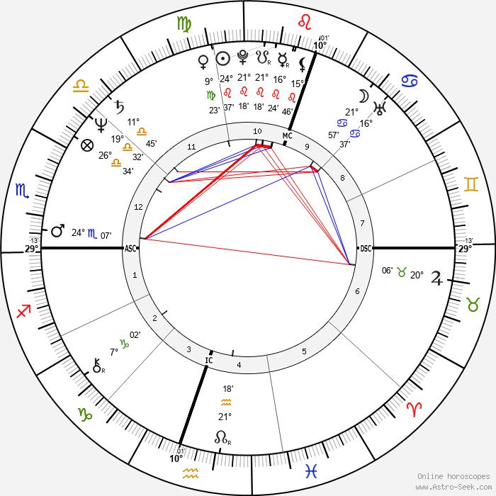 Guillermo Vilas - Birth horoscope chart