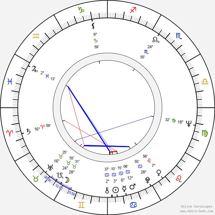 Gülsen Alniaçik - Birth horoscope chart