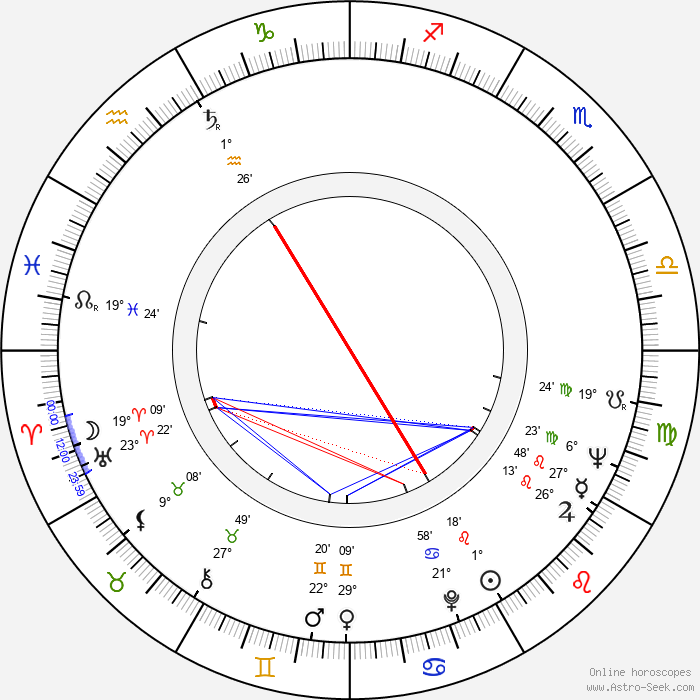 Gun-Mari Kjellström - Birth horoscope chart