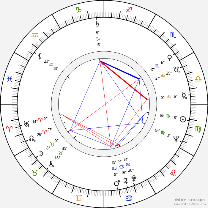 Gunder Gundersen - Birth horoscope chart
