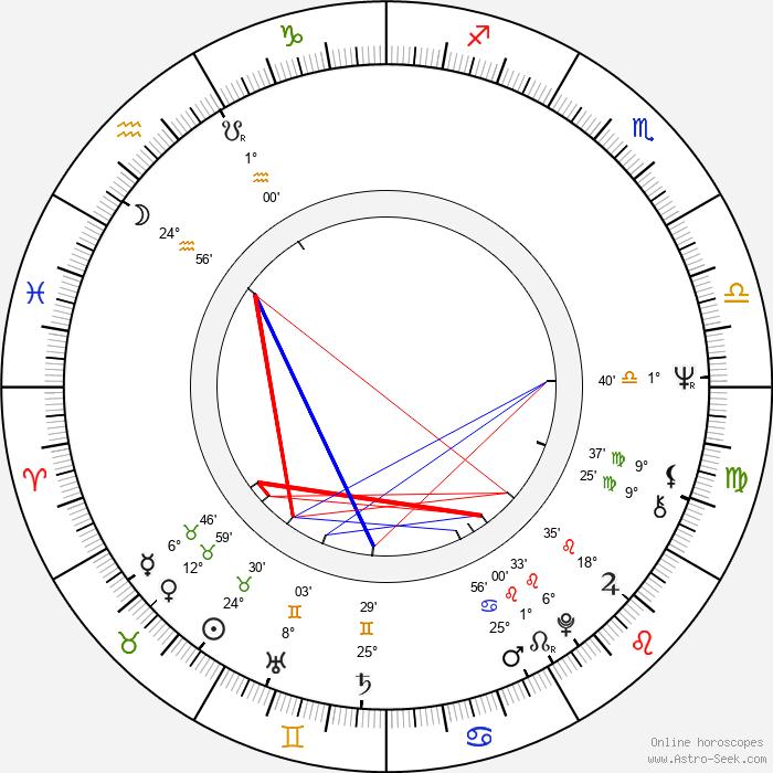 Gunilla Hutton - Birth horoscope chart