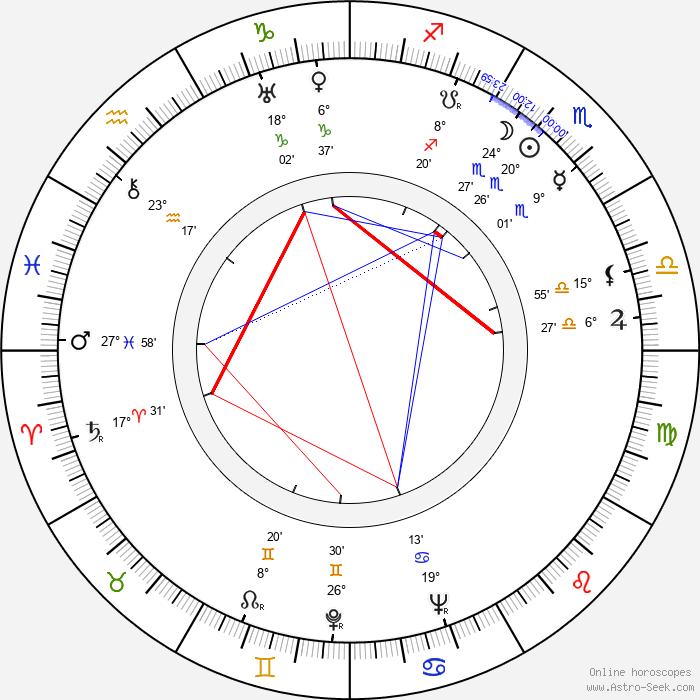 Gunnar Björnstrand - Birth horoscope chart