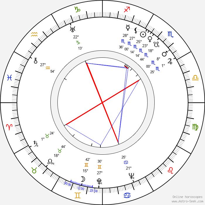 Gunnar Fischer - Birth horoscope chart