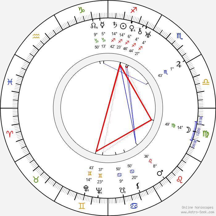 Gunnar Karl Myrdal - Birth horoscope chart