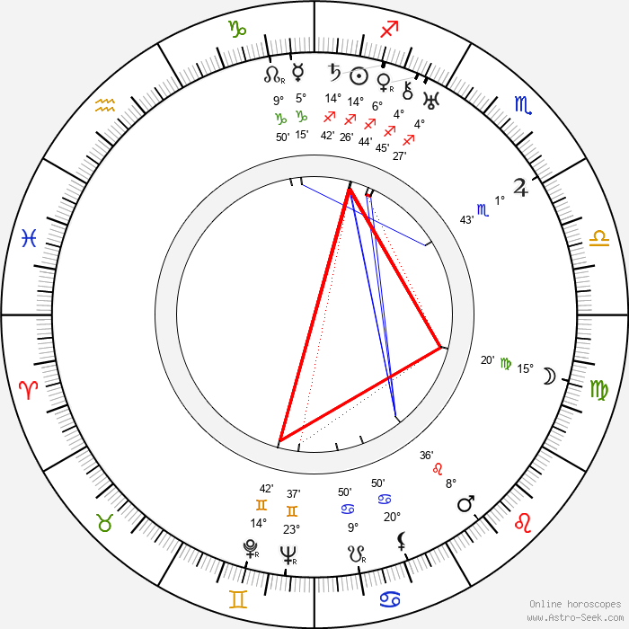 Gunnar Karl Myrdal - Birth horoscope chart