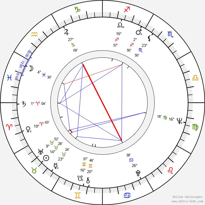 Gunnar Mattsson - Birth horoscope chart
