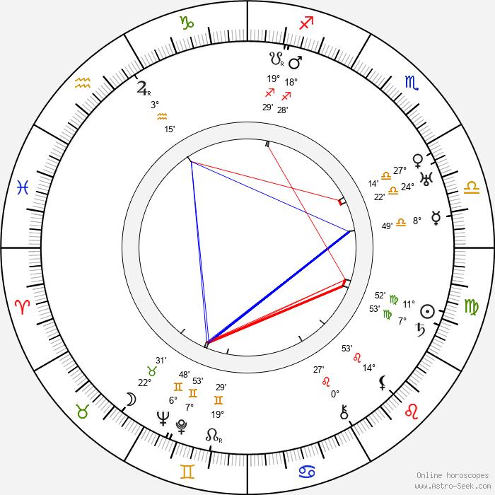 Gunnar Sommerfeldt - Birth horoscope chart