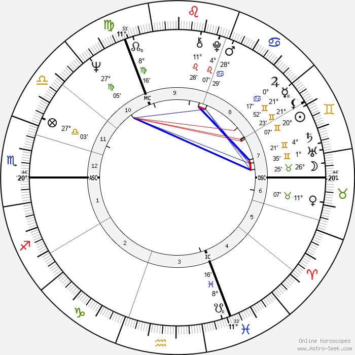 Gunter Gabriel - Birth horoscope chart