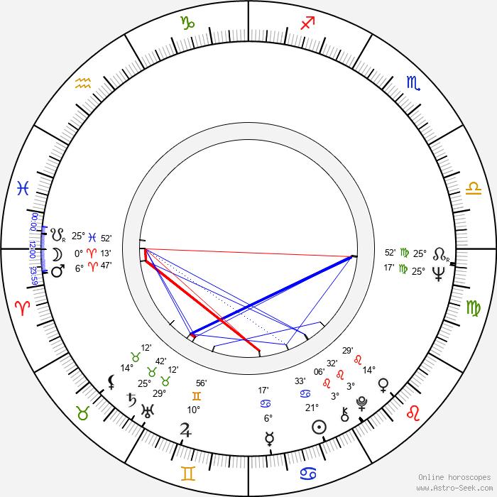 Günter Junghans - Birth horoscope chart