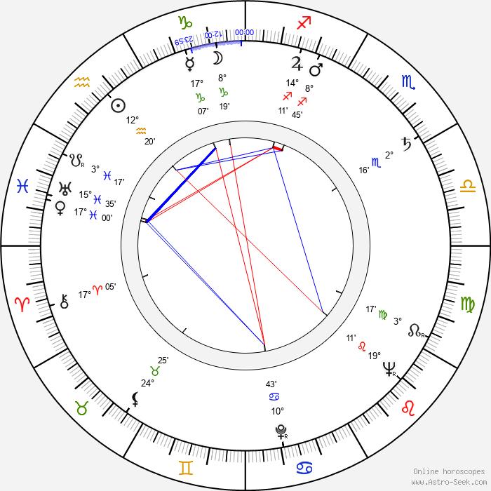Günther Rücker - Birth horoscope chart
