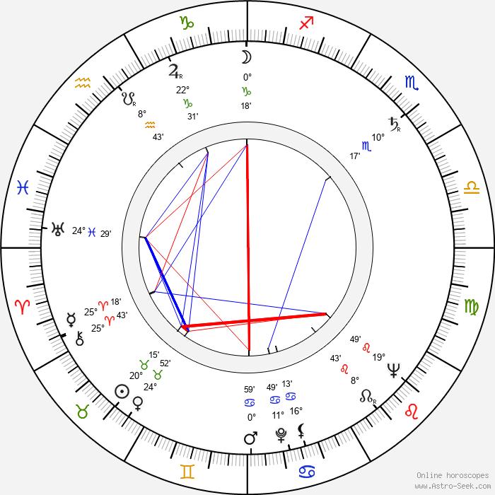 Günther Simon - Birth horoscope chart