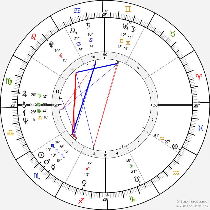 Guntur Sukarnoputra - Birth horoscope chart
