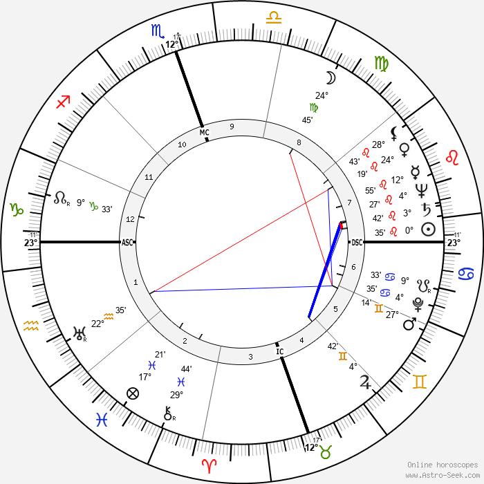 Gus Arriola - Birth horoscope chart