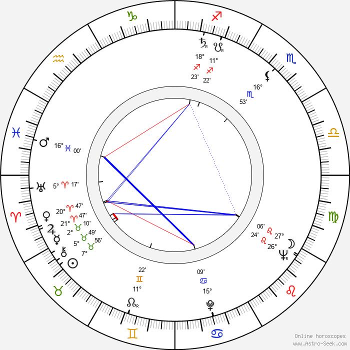 Gusse Rössi - Birth horoscope chart