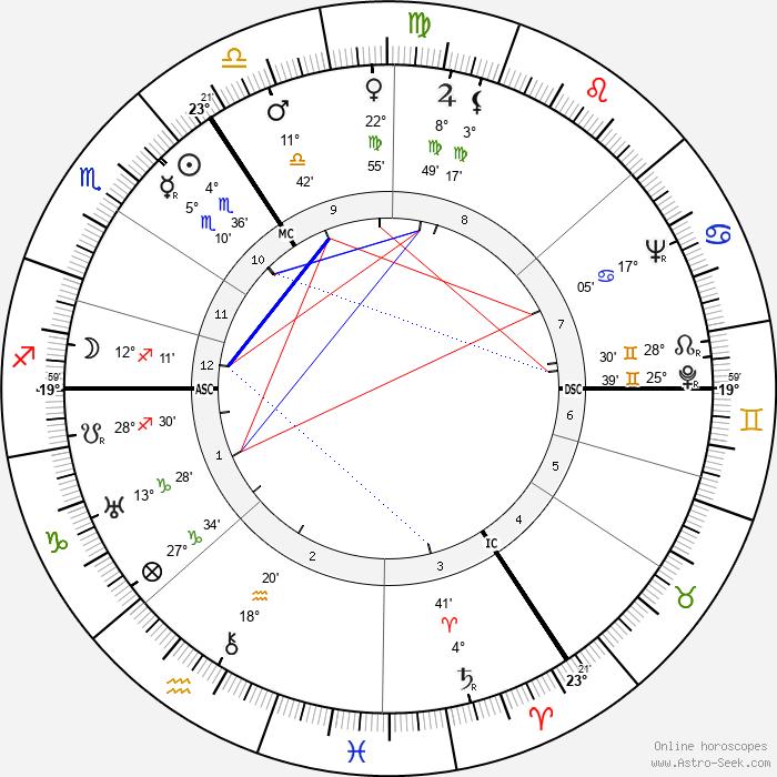 Gustav Blank - Birth horoscope chart