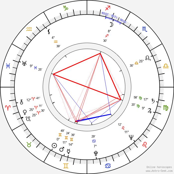 Gustav Brom - Birth horoscope chart