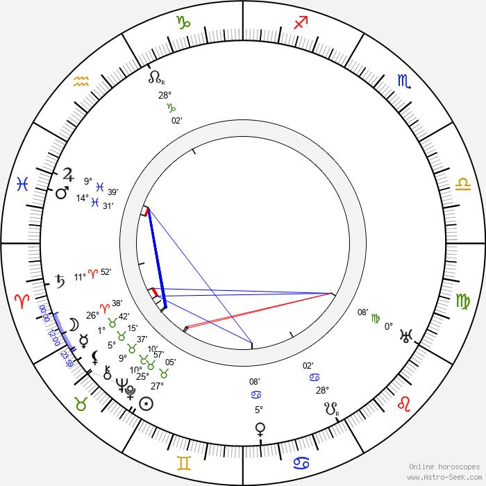 Gustav Frištenský - Birth horoscope chart