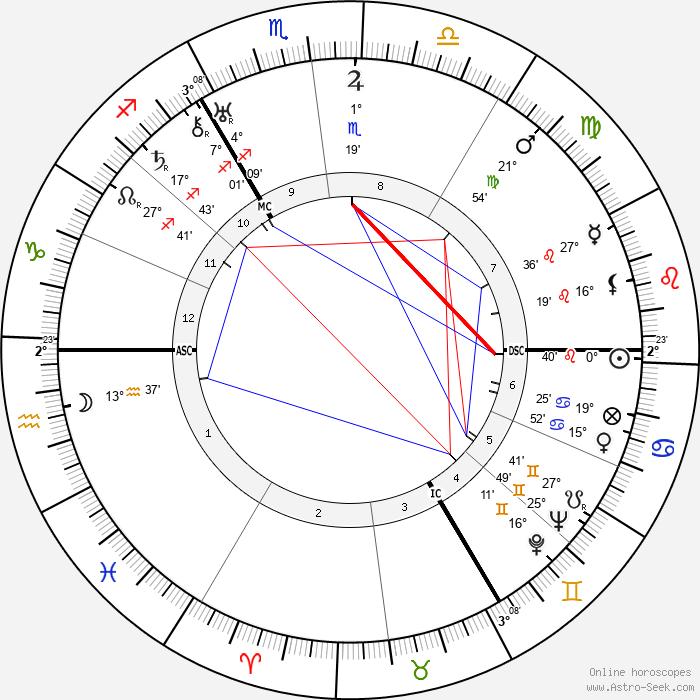 Gustav Heinemann - Birth horoscope chart