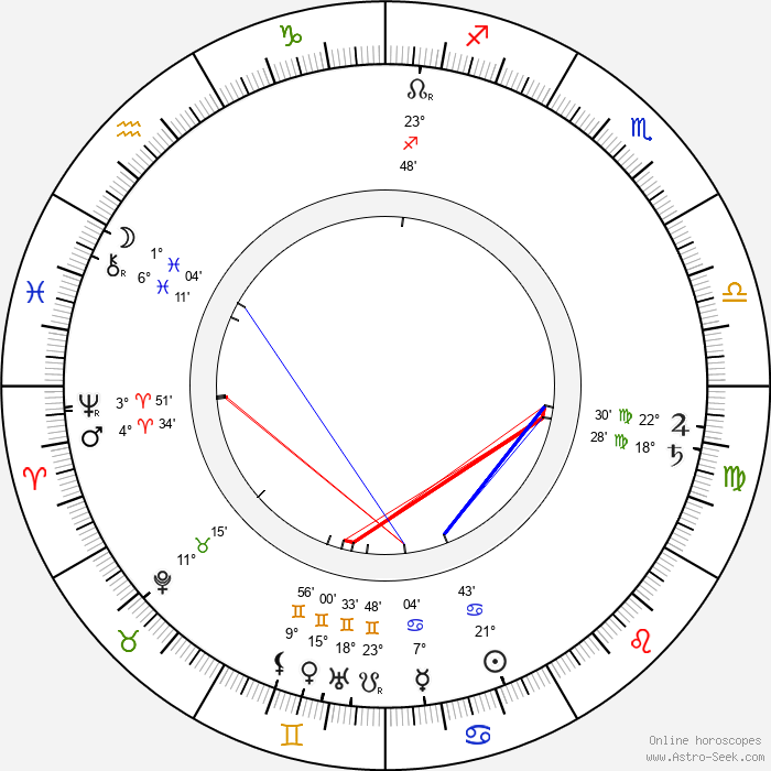 Gustav Klimt - Birth horoscope chart