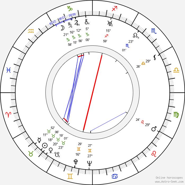 Gustav Machatý - Birth horoscope chart