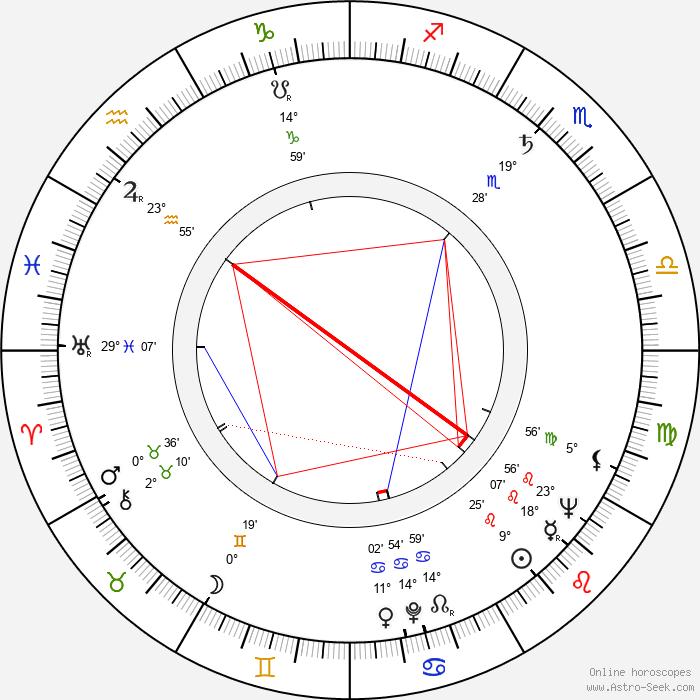 Gustav Oplustil - Birth horoscope chart