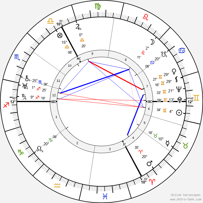 Gustav Regler - Birth horoscope chart