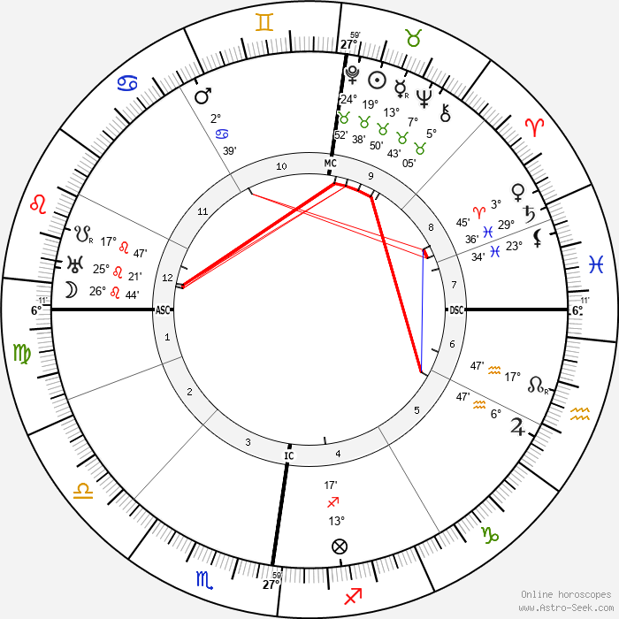 Gustav Stresemann - Birth horoscope chart