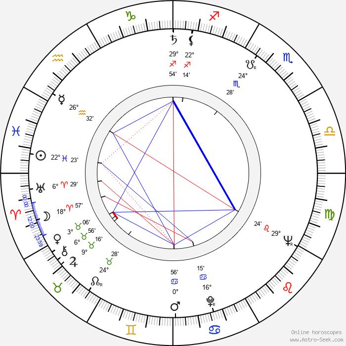 Gustav Voborník - Birth horoscope chart