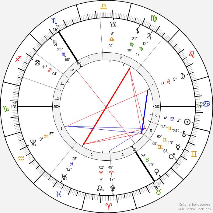 Gustav von Schmoller - Birth horoscope chart