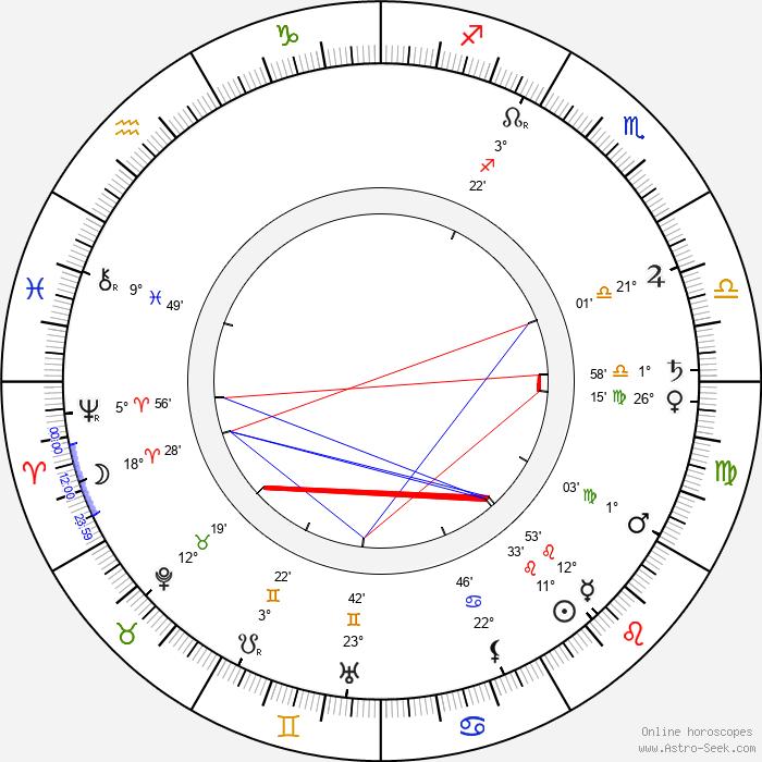 Gustav von Seyffertitz - Birth horoscope chart