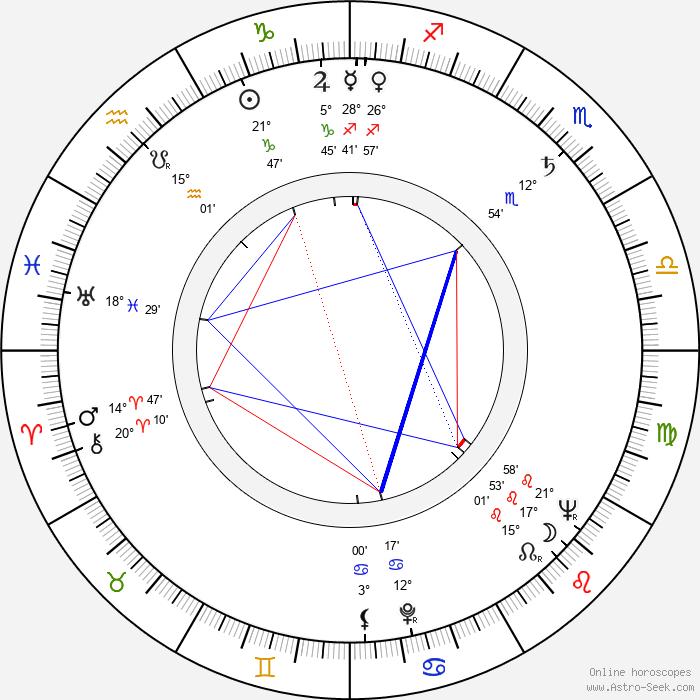 Gustav Vondráček - Birth horoscope chart