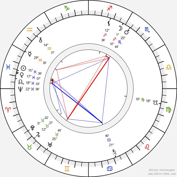 Gustav Wied - Birth horoscope chart