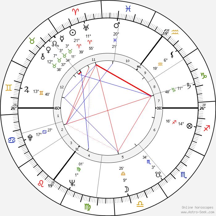 Gustave 'Bubi' Scholz - Birth horoscope chart