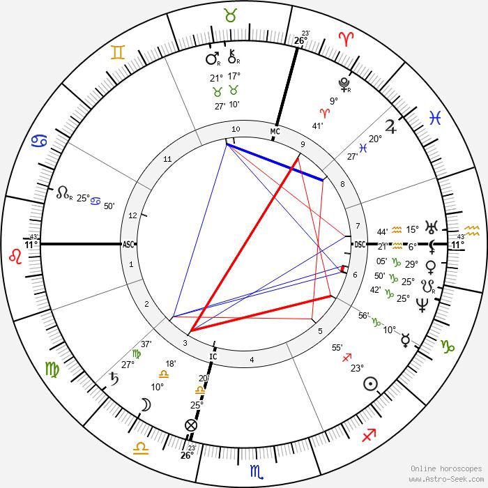Gustave Eiffel - Birth horoscope chart