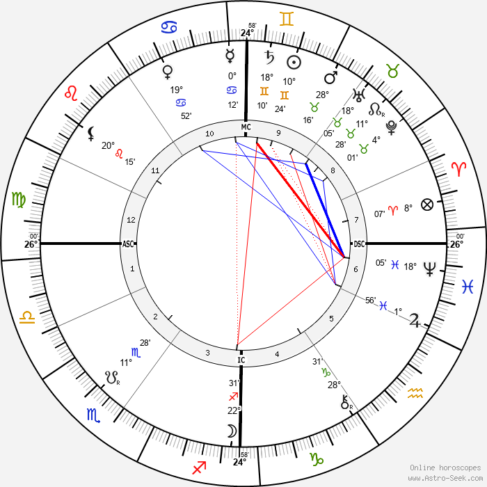 Gustave Geffroy - Birth horoscope chart