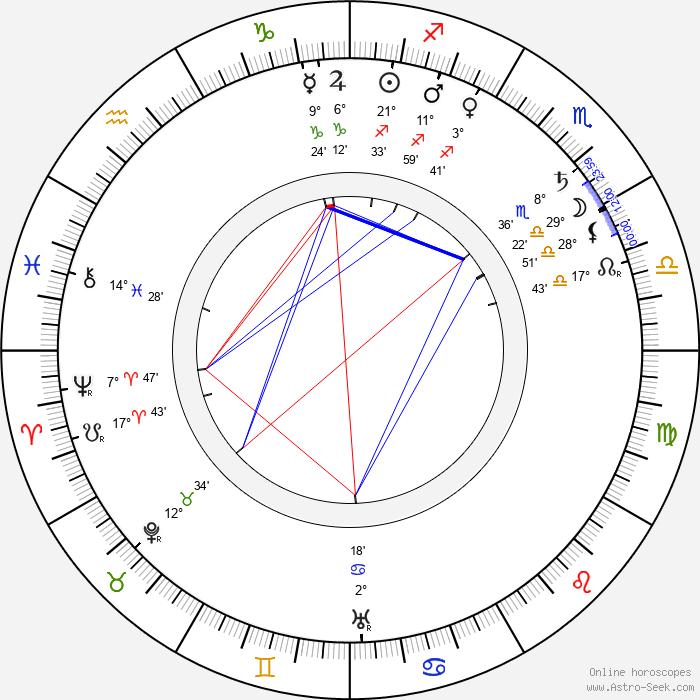 Gustave Luders - Birth horoscope chart