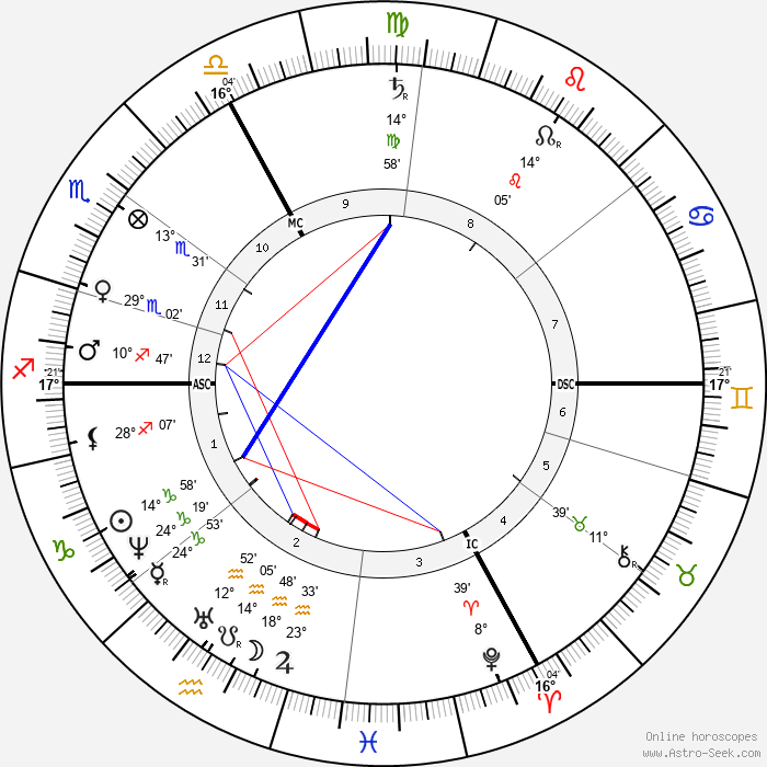 Gustave Paul Doré - Birth horoscope chart
