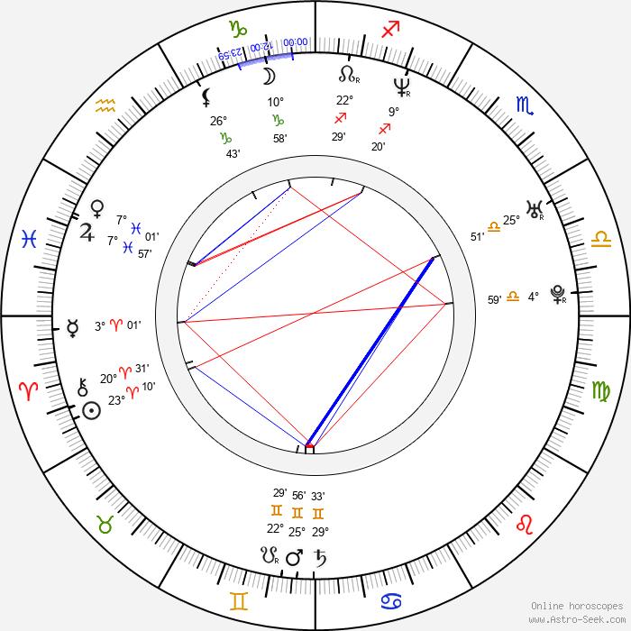 Gustavo Cárdenas Ávila - Birth horoscope chart