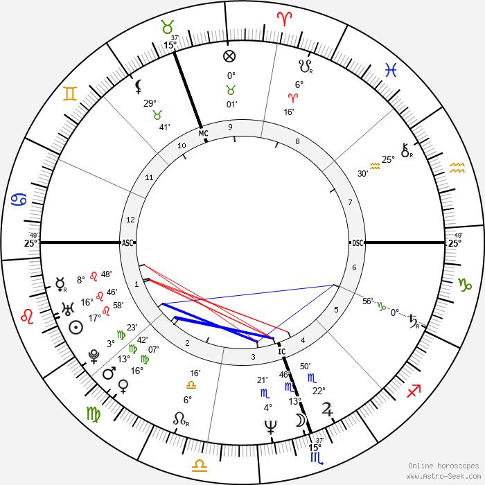 Gustavo Cerati - Birth horoscope chart