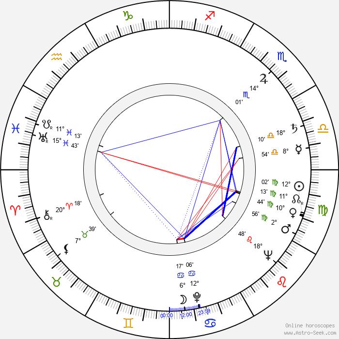 Gustavo Rojo - Birth horoscope chart