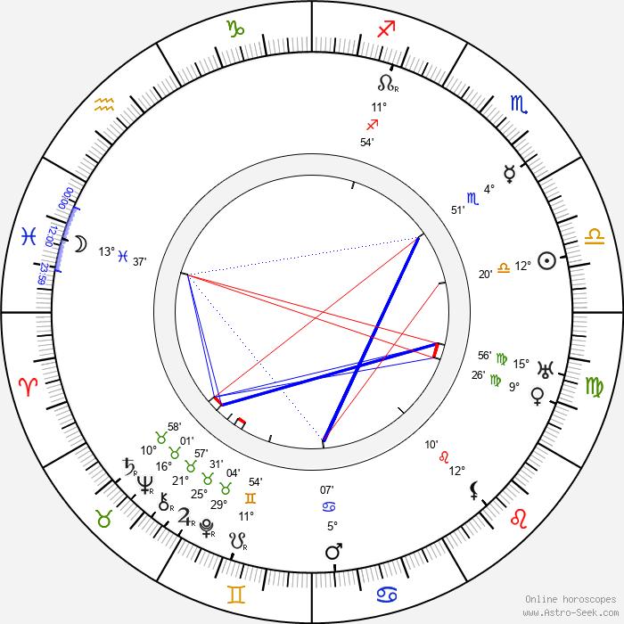 Gustavo Serena - Birth horoscope chart