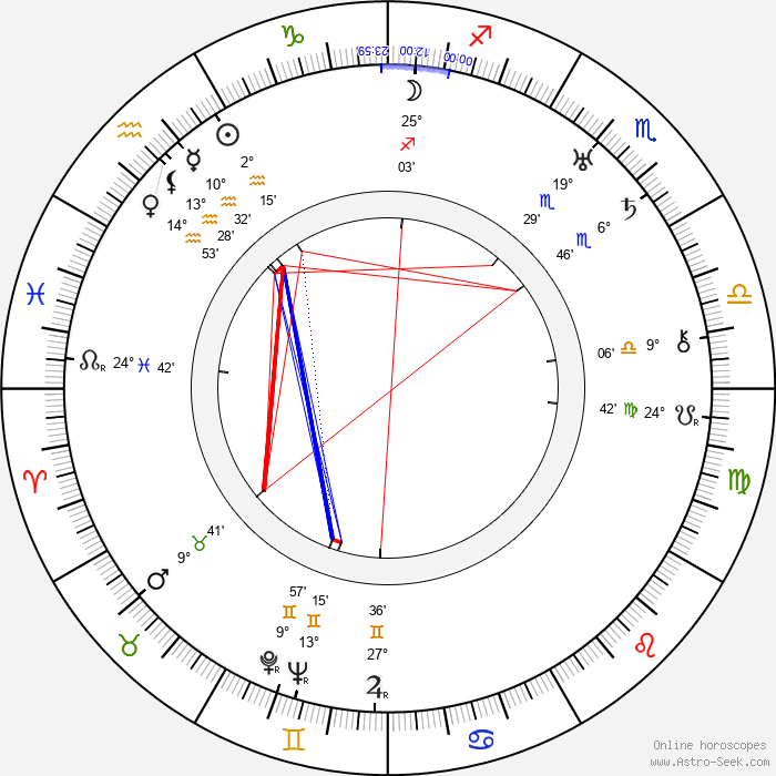 Gustaw Cybulski - Birth horoscope chart