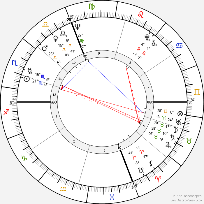 Guy Autran - Birth horoscope chart
