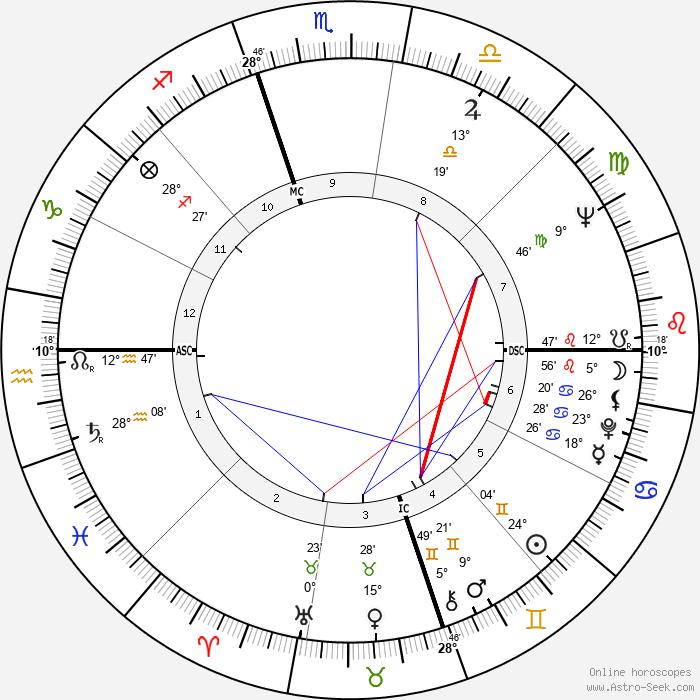 Guy Bedos - Birth horoscope chart