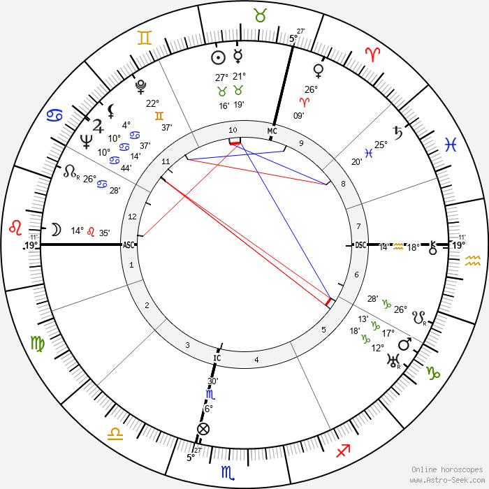 Guy Bernard - Birth horoscope chart