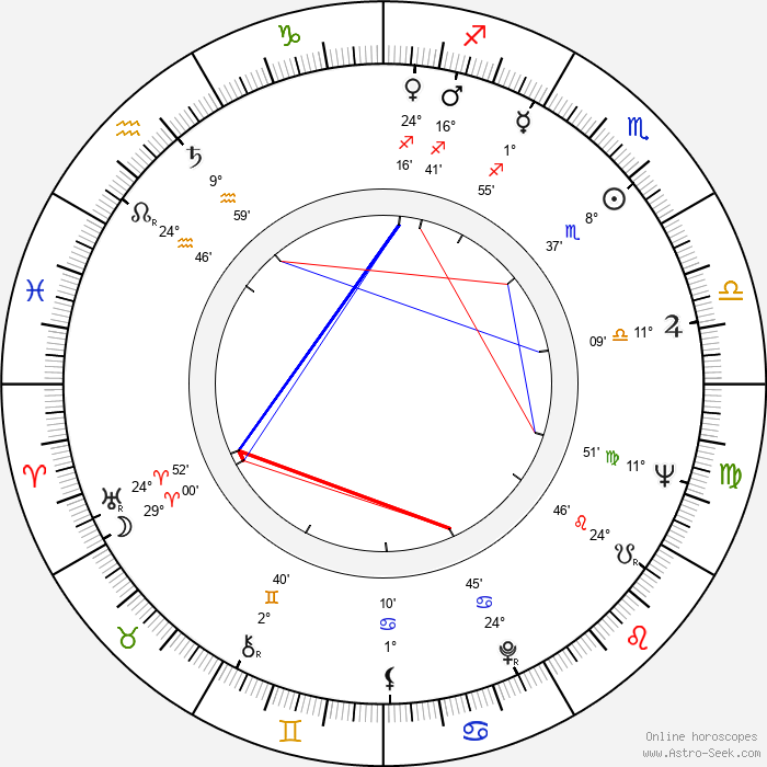 Guy Casaril - Birth horoscope chart